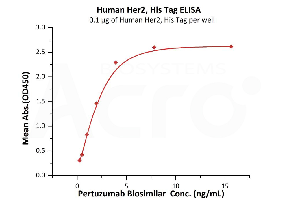 Human Her2, His Tag (Catalog # HE2-H5225) ELISA bioactivity